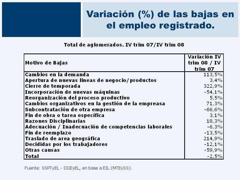 Variación (%) de las bajas en el empleo registrado.