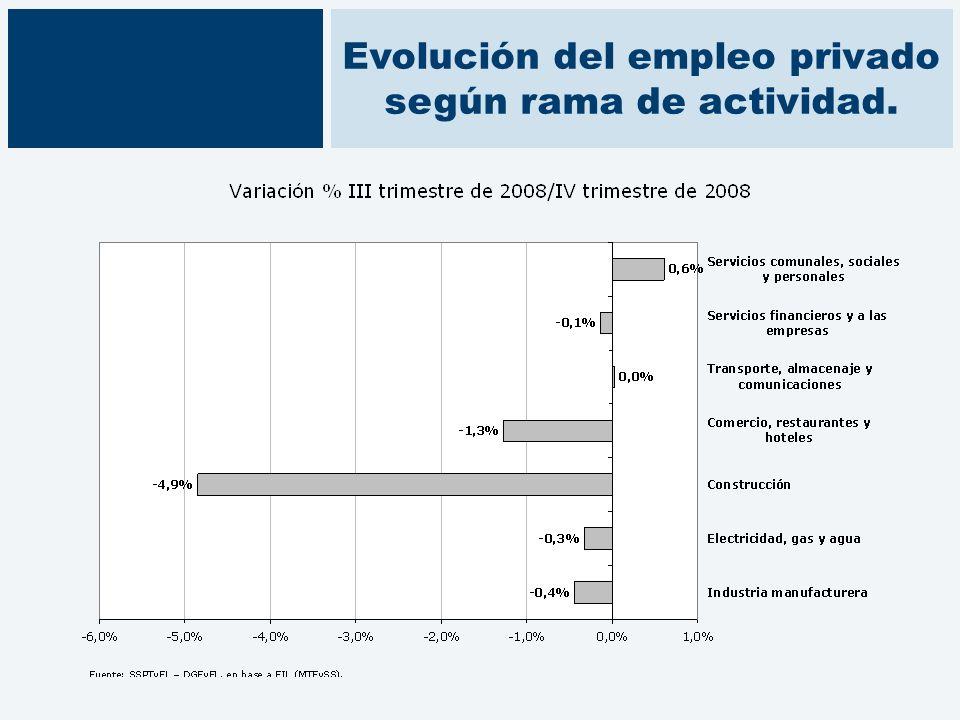Evolución del empleo privado según rama de actividad.