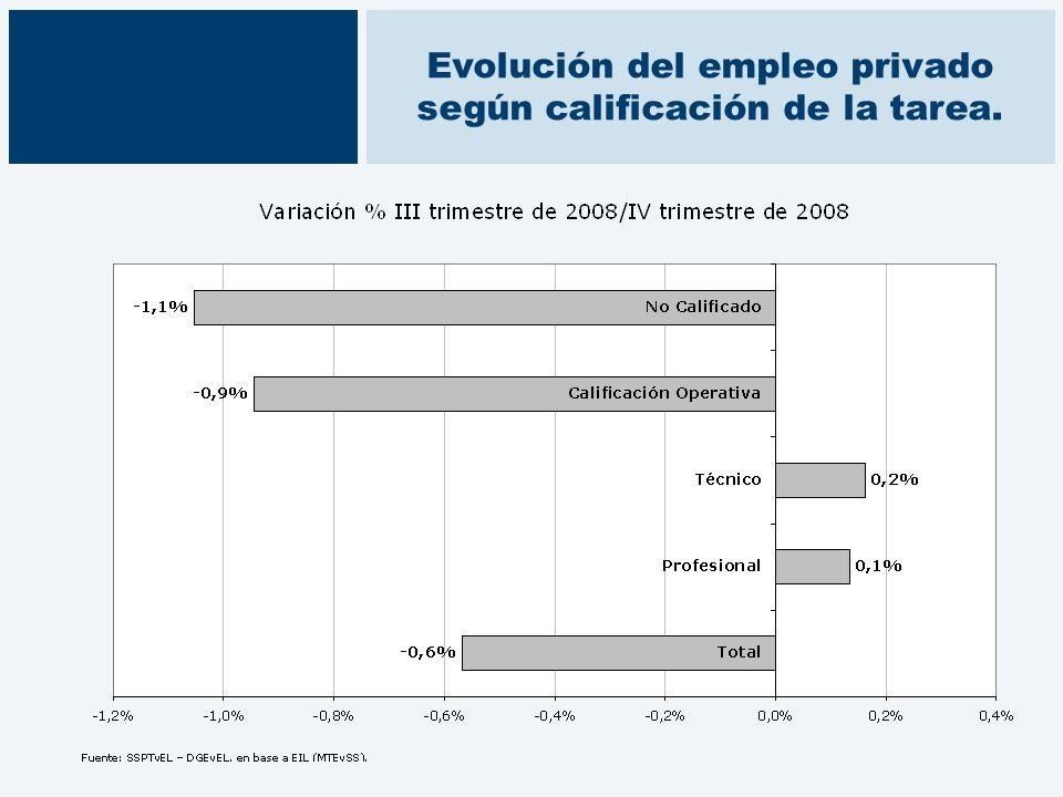 Evolución del empleo privado según calificación de la tarea.