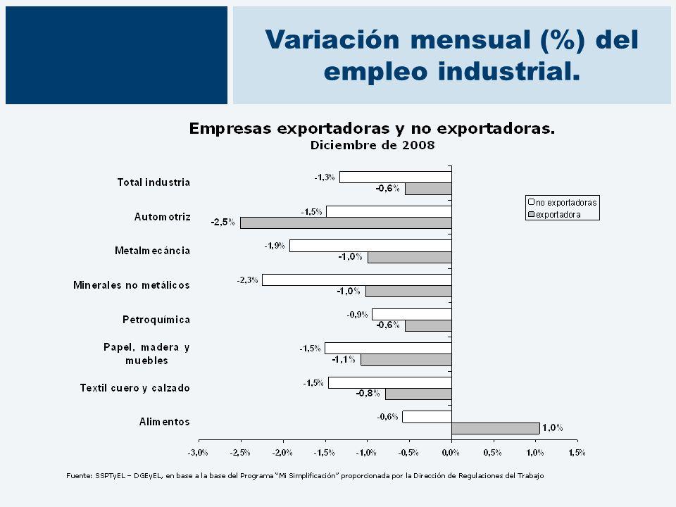 Variación mensual (%) del empleo industrial.
