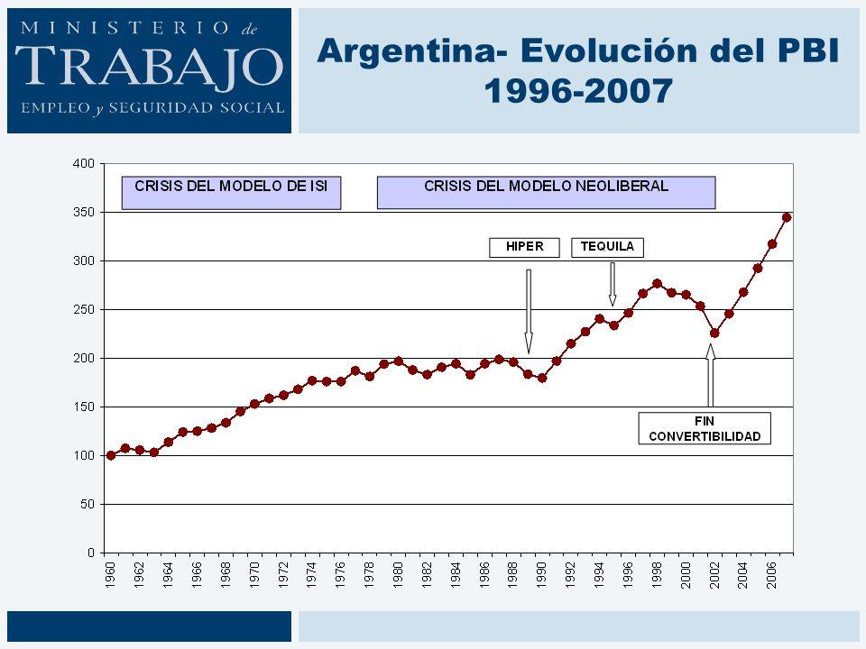 Argentina- Evolución del PBI 1996-2007