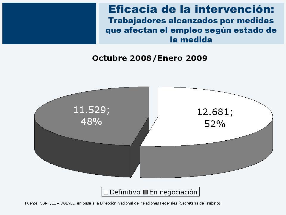 Eficacia de la intervención: Trabajadores alcanzados por medidas que afectan el empleo según estado de la medida