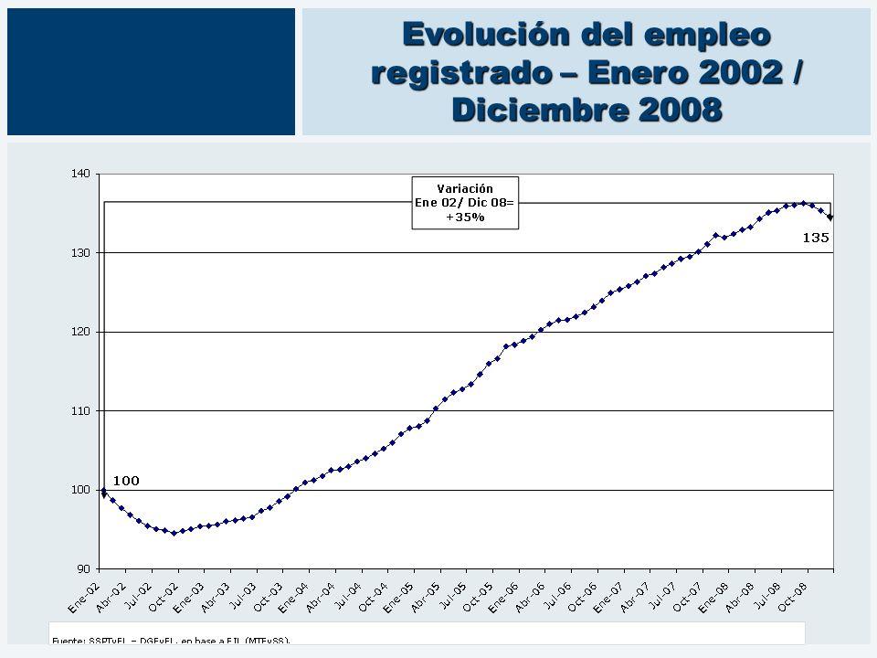Evolución del empleo registrado – Enero 2002 / Diciembre 2008