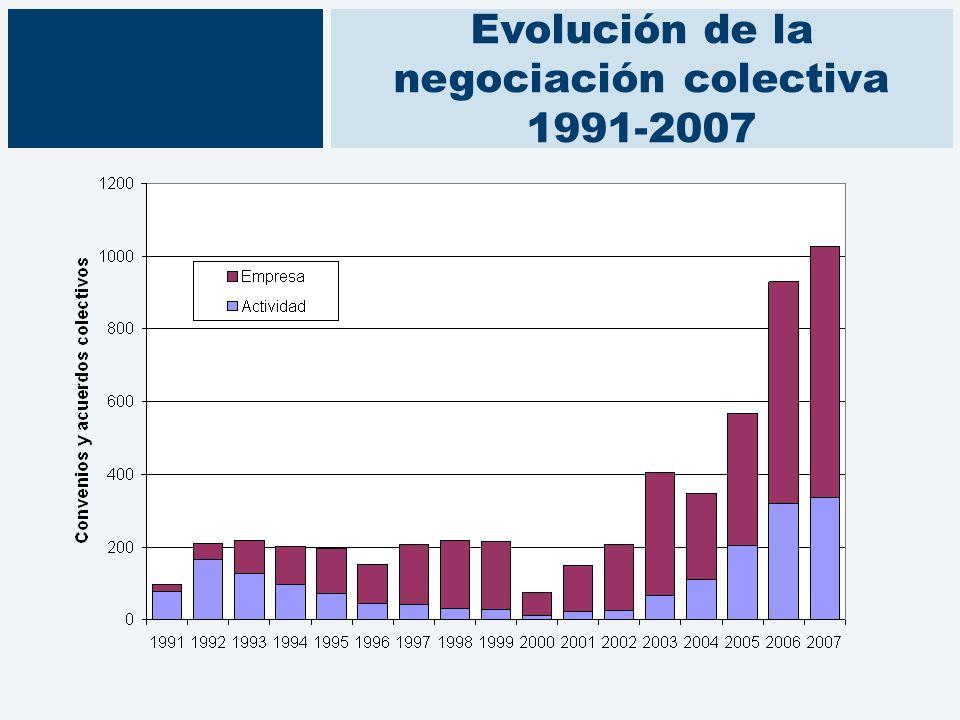 Evolución de la negociación colectiva 1991-2007