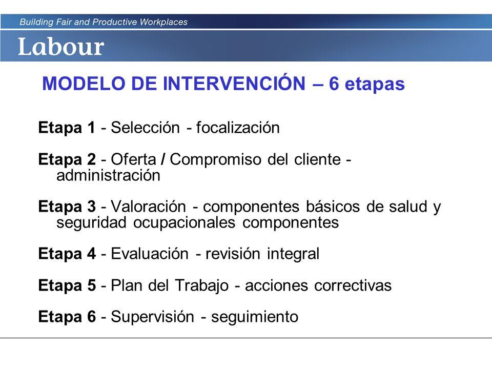MODELO DE INTERVENCIÓN – 6 etapas