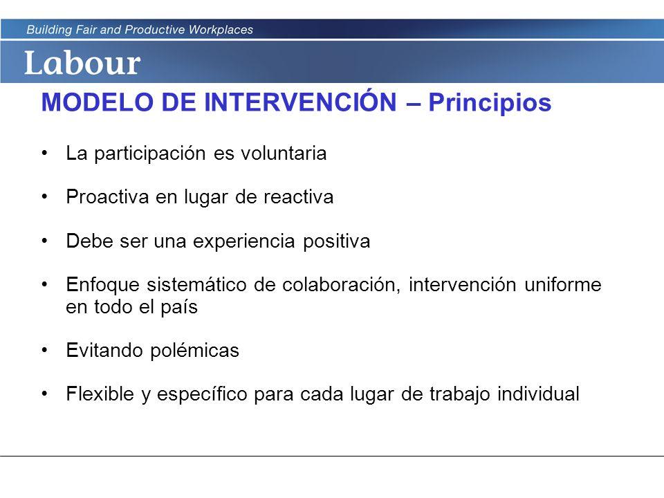 MODELO DE INTERVENCIÓN – Principios