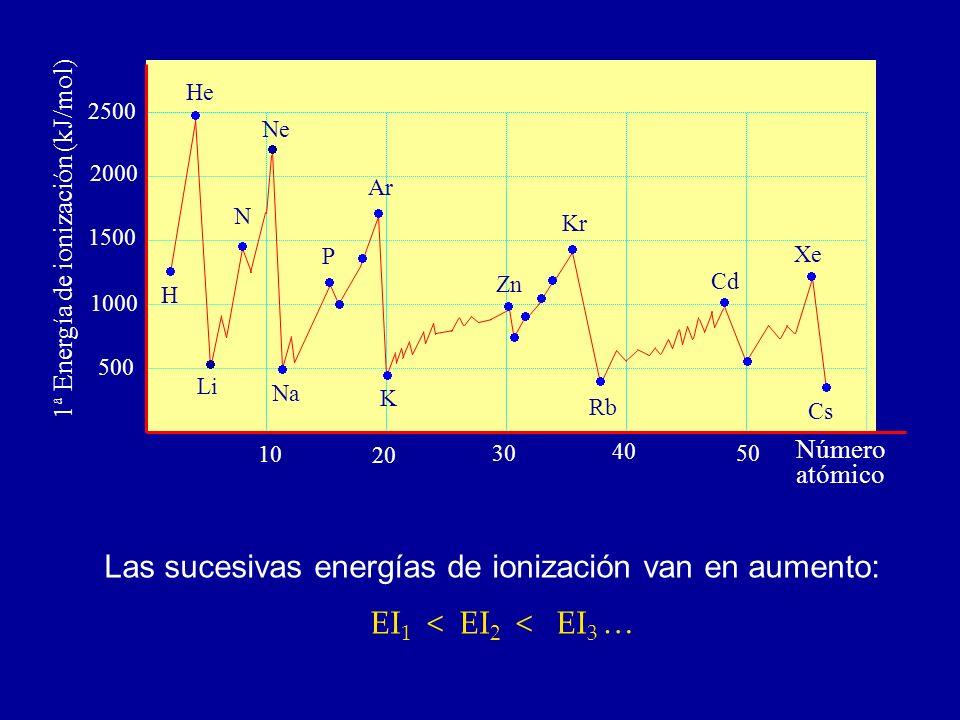 Las sucesivas energías de ionización van en aumento: