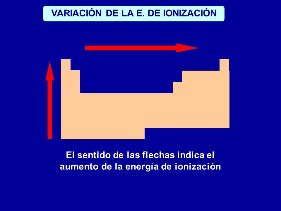 VARIACIÓN DE LA E. DE IONIZACIÓN