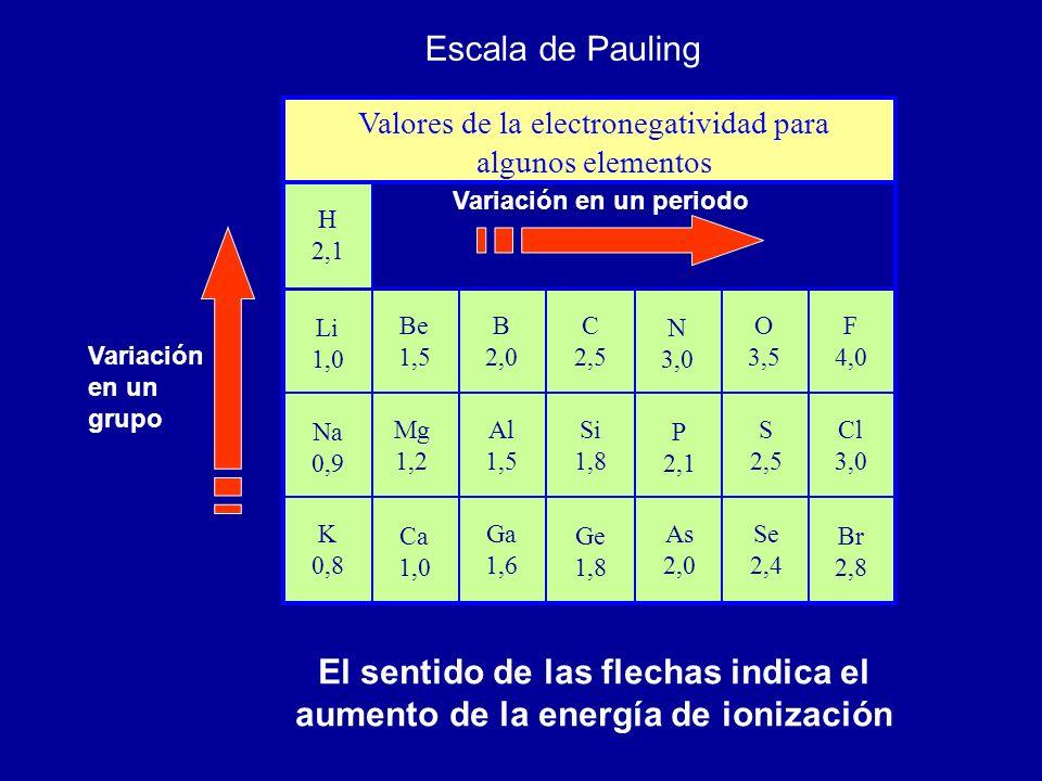 Valores de la electronegatividad para algunos elementos