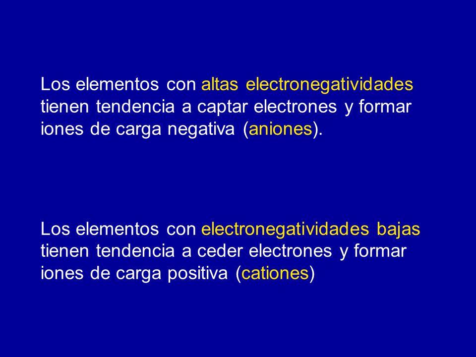 Los elementos con altas electronegatividades tienen tendencia a captar electrones y formar iones de carga negativa (aniones).