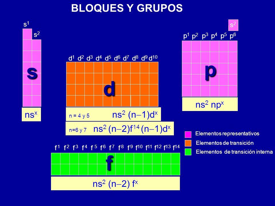 p s d f BLOQUES Y GRUPOS ns2 npx nsx ns2 (n-2) fx s2 s1 s2 p5 p4 p6 p3