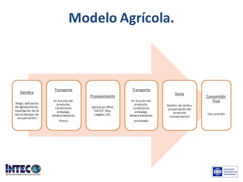 Modelo Agrícola. Siembra Transporte Procesamiento Venta
