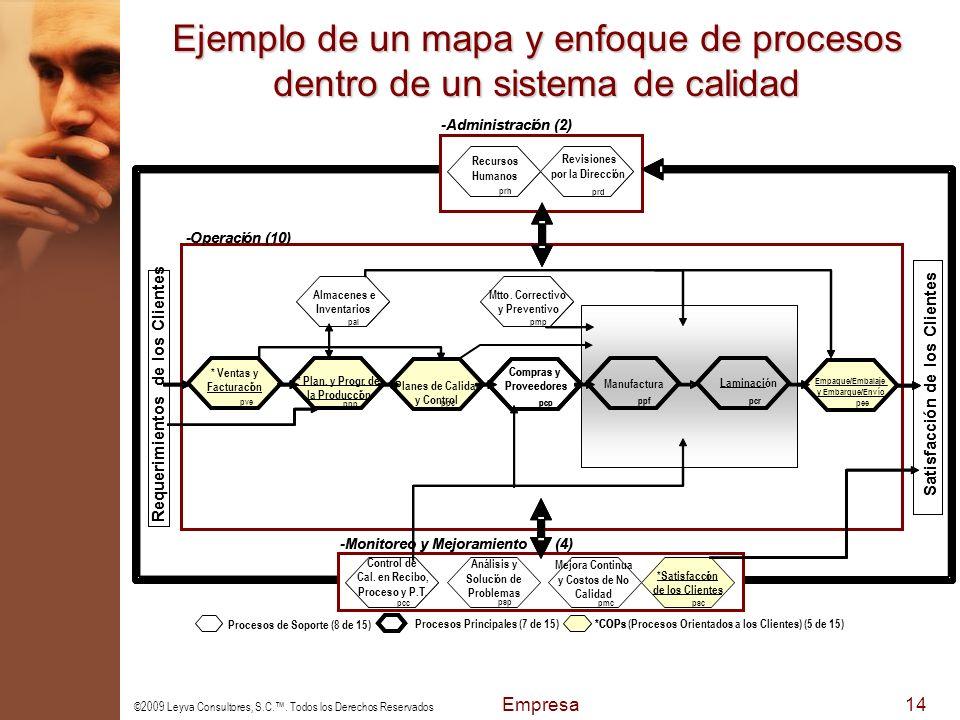 Ejemplo de un mapa y enfoque de procesos