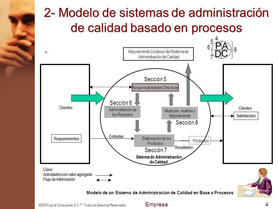 2- Modelo de sistemas de administración de calidad basado en procesos