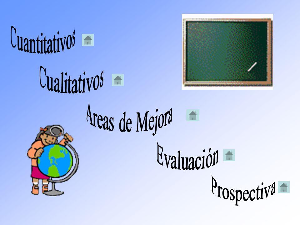 Cuantitativos Cualitativos Areas de Mejora Evaluación Prospectiva