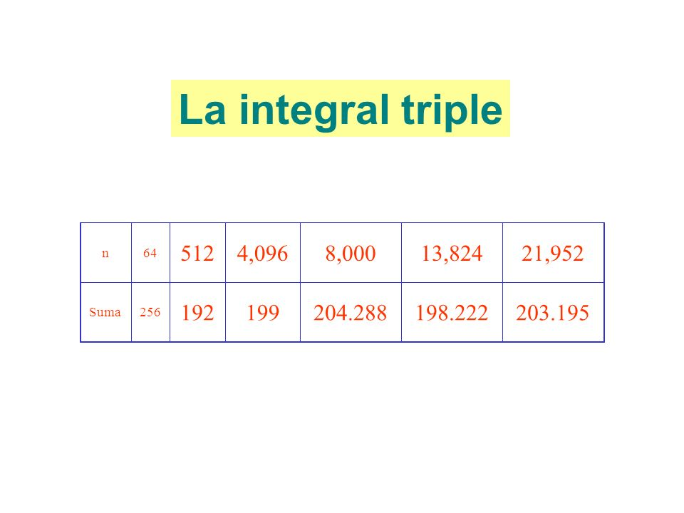 La integral triple n 64 512 4,096 8,000 13,824 21,952 Suma 256 192 199 204.288 198.222 203.195