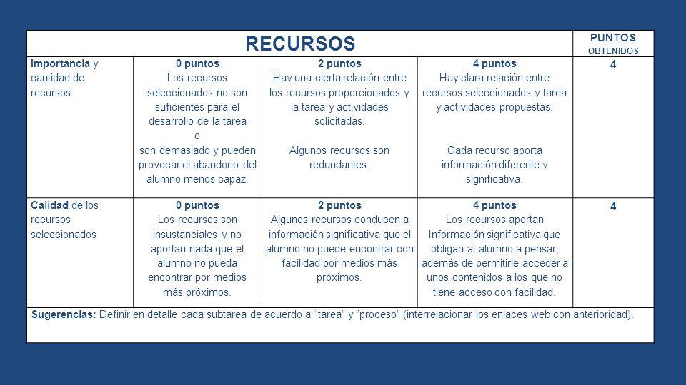RECURSOS 4 PUNTOS OBTENIDOS Importancia y cantidad de recursos