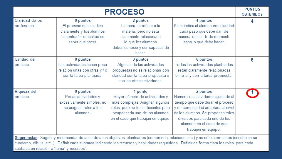 PROCESO 4 6 1 PUNTOS OBTENIDOS Claridad de los profesores 0 puntos