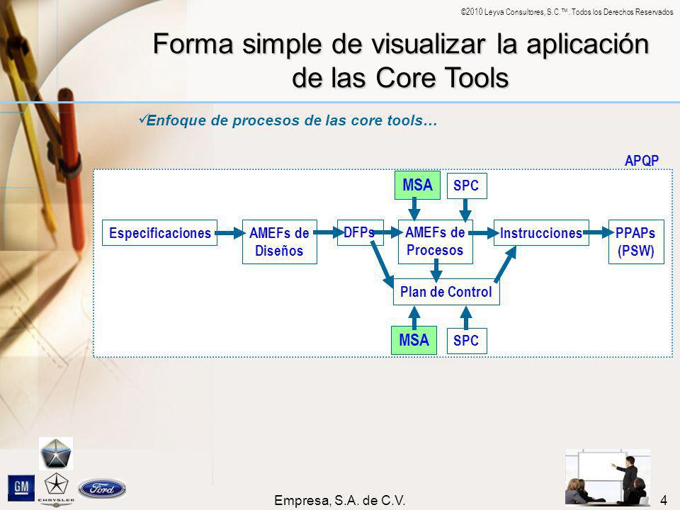 Forma simple de visualizar la aplicación de las Core Tools
