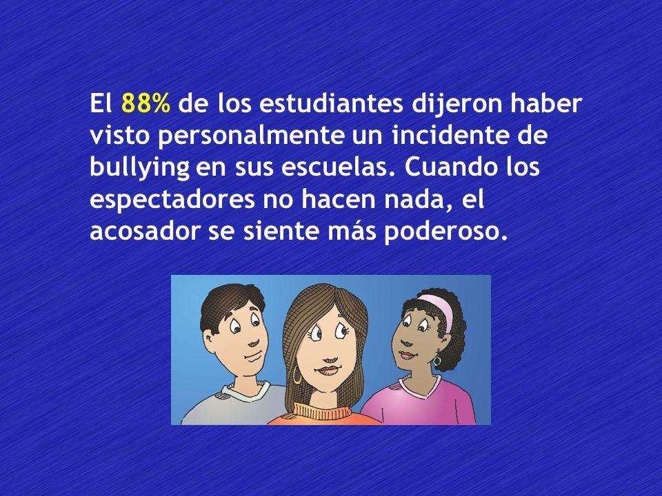 El 88% de los estudiantes dijeron haber visto personalmente un incidente de bullying en sus escuelas.