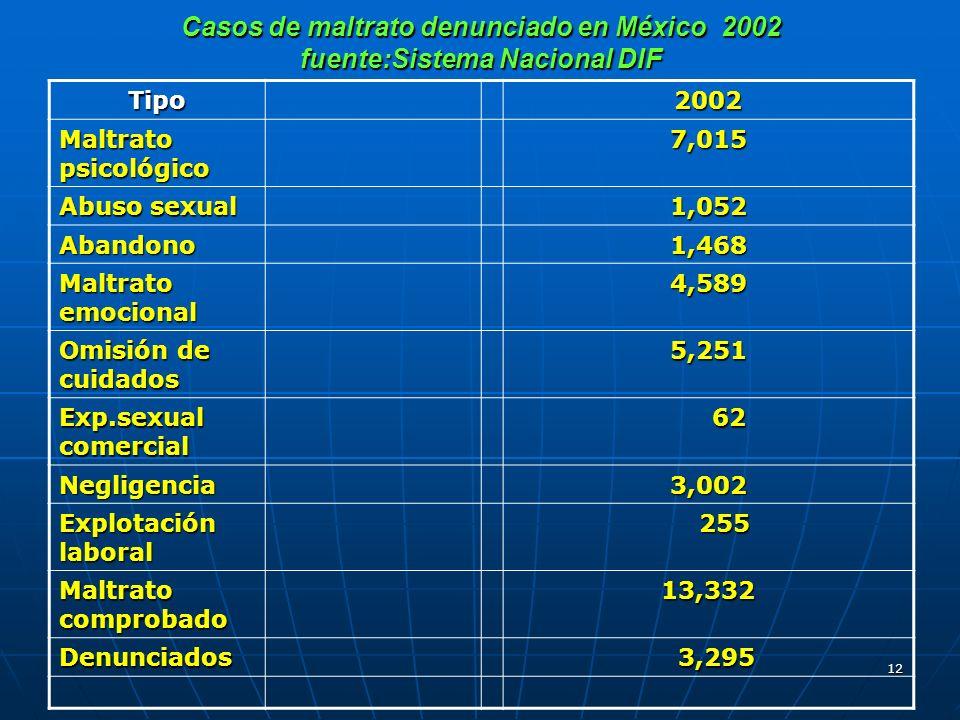 Casos de maltrato denunciado en México 2002 fuente:Sistema Nacional DIF