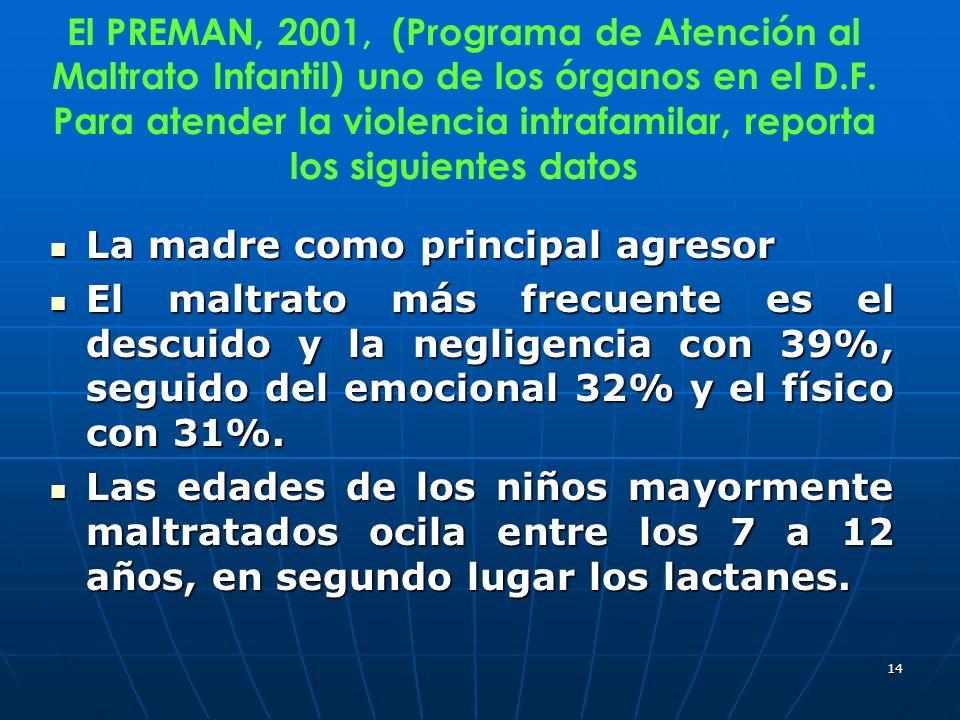 El PREMAN, 2001, (Programa de Atención al Maltrato Infantil) uno de los órganos en el D.F. Para atender la violencia intrafamilar, reporta los siguientes datos