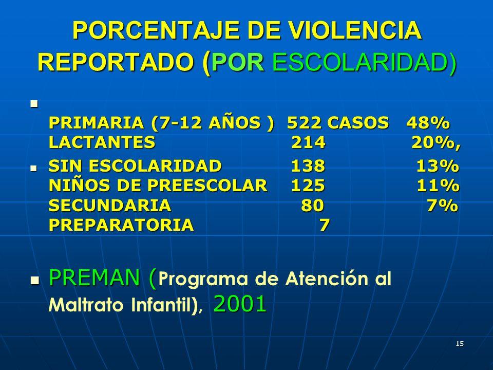 PORCENTAJE DE VIOLENCIA REPORTADO (POR ESCOLARIDAD)