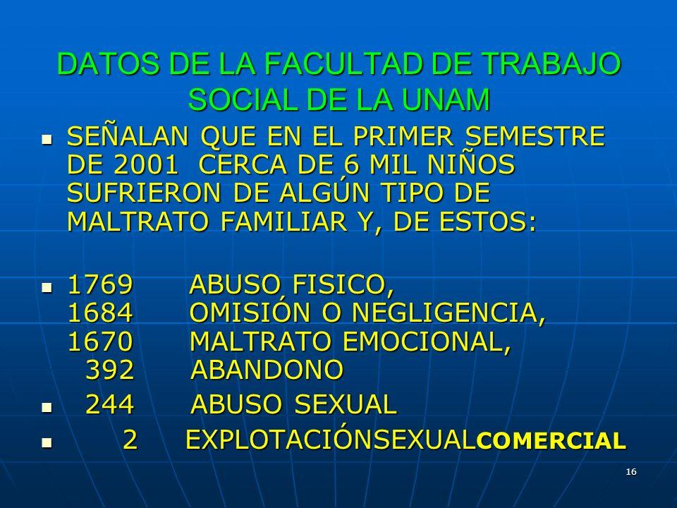 DATOS DE LA FACULTAD DE TRABAJO SOCIAL DE LA UNAM