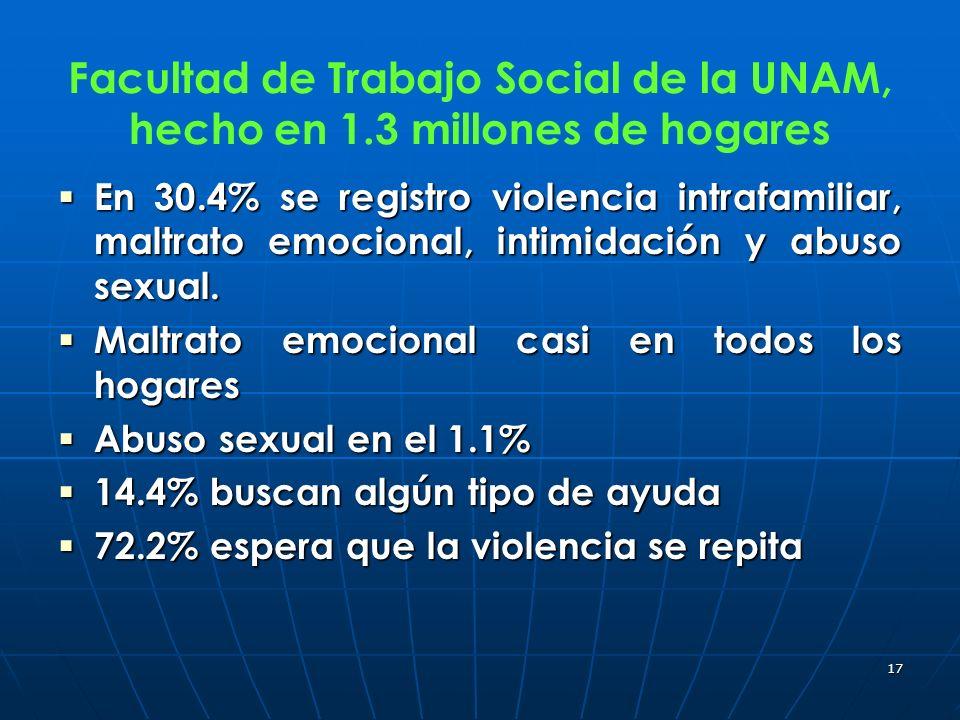 Facultad de Trabajo Social de la UNAM, hecho en 1