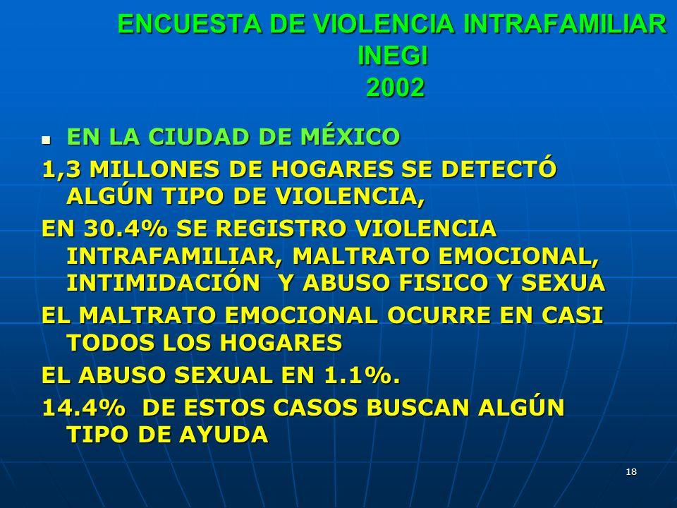 ENCUESTA DE VIOLENCIA INTRAFAMILIAR INEGI 2002