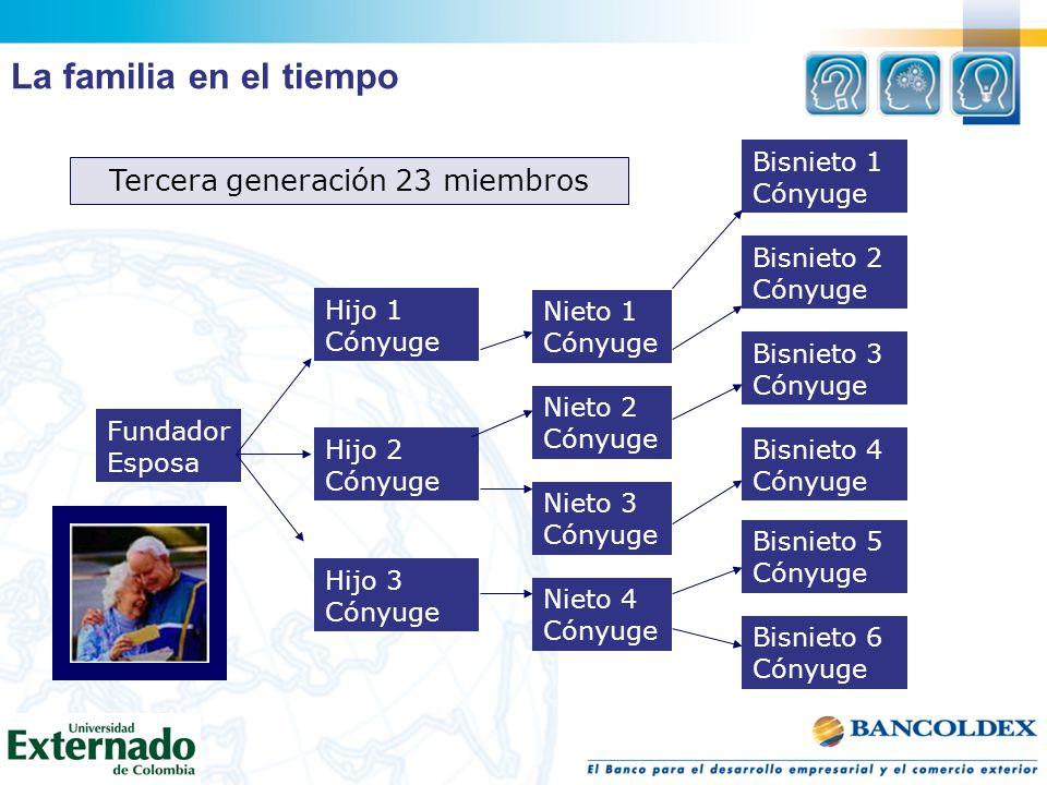 Tercera generación 23 miembros
