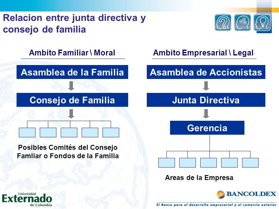 Relacion entre junta directiva y consejo de familia