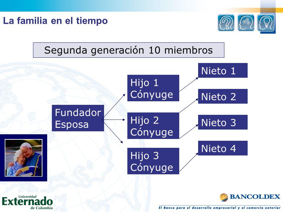 Segunda generación 10 miembros