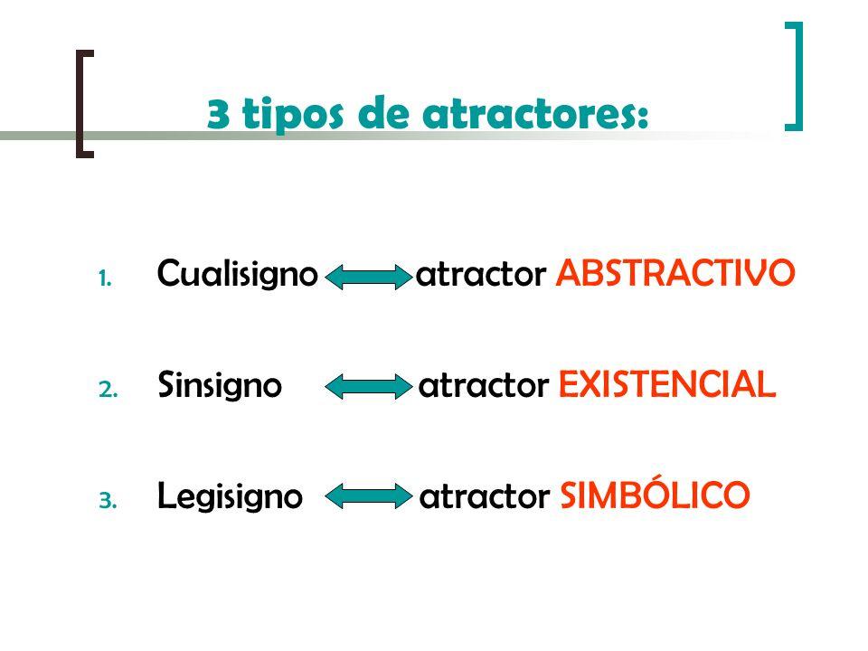 3 tipos de atractores: Cualisigno atractor ABSTRACTIVO