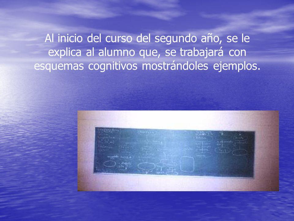 Al inicio del curso del segundo año, se le explica al alumno que, se trabajará con esquemas cognitivos mostrándoles ejemplos.
