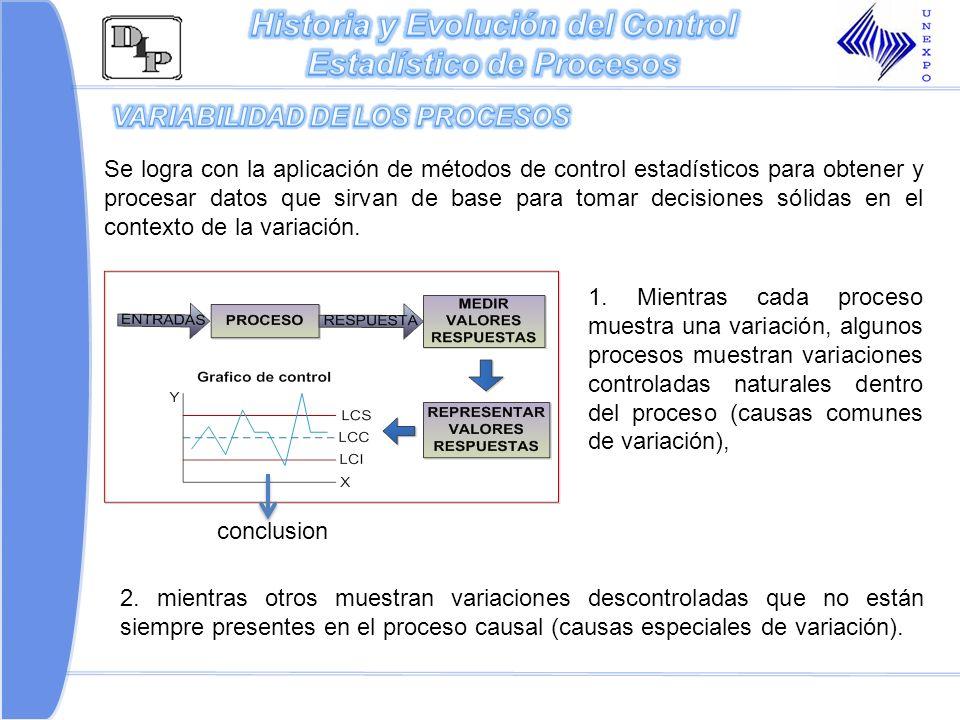 Historia y Evolución del Control Estadístico de Procesos