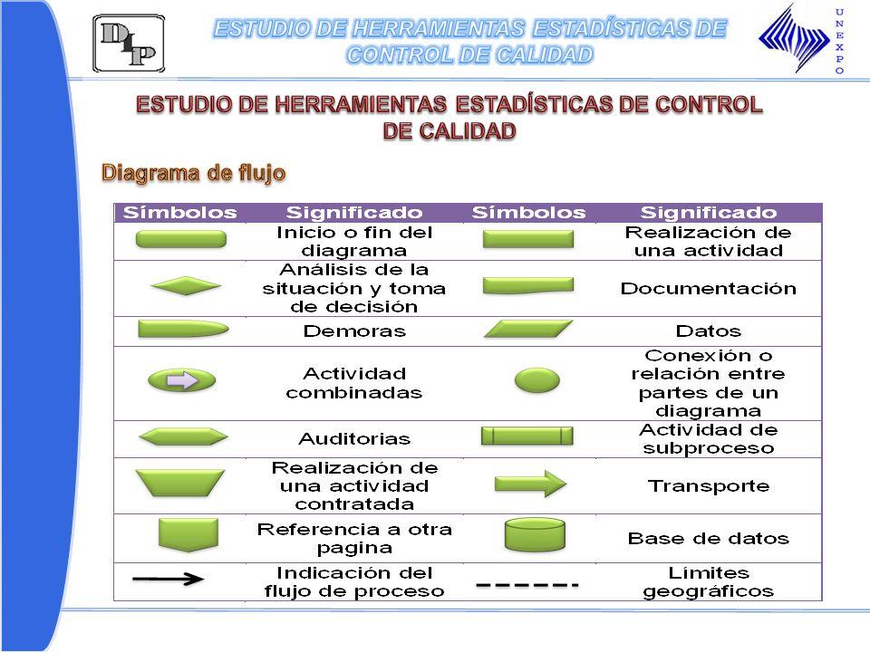 ESTUDIO DE HERRAMIENTAS ESTADÍSTICAS DE CONTROL DE CALIDAD
