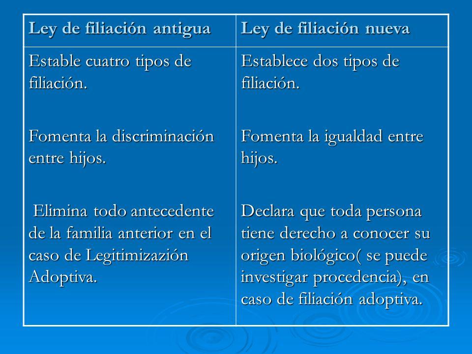 Ley de filiación antigua