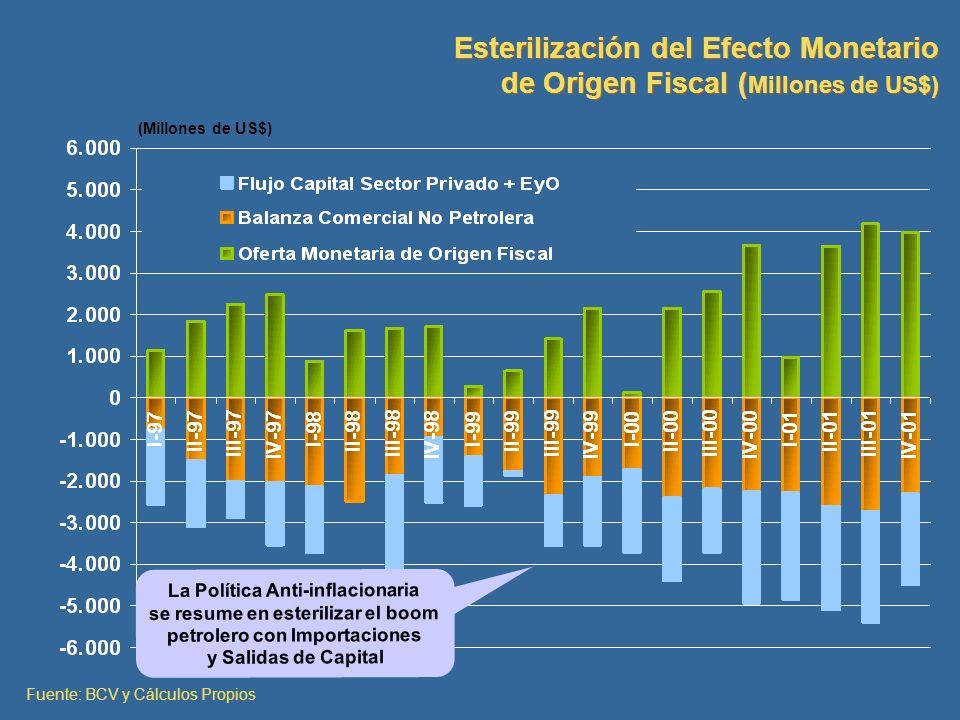 Esterilización del Efecto Monetario de Origen Fiscal (Millones de US$)