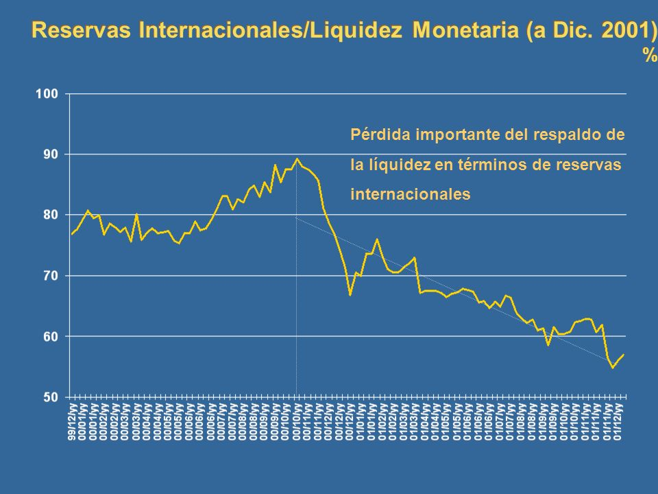 Reservas Internacionales/Liquidez Monetaria (a Dic. 2001)