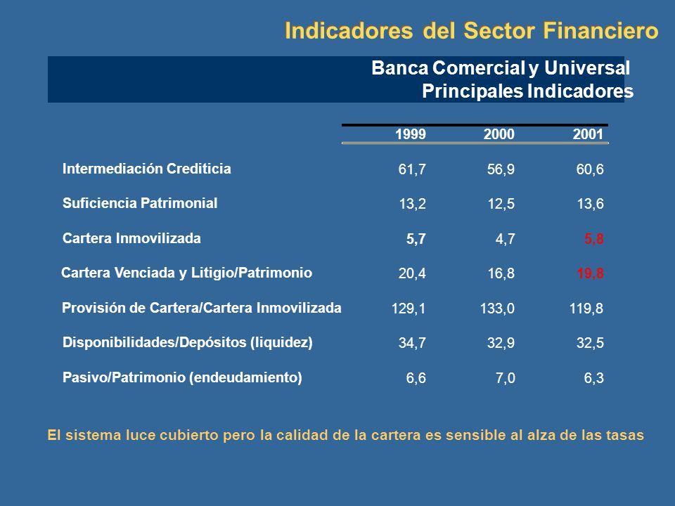 Indicadores del Sector Financiero