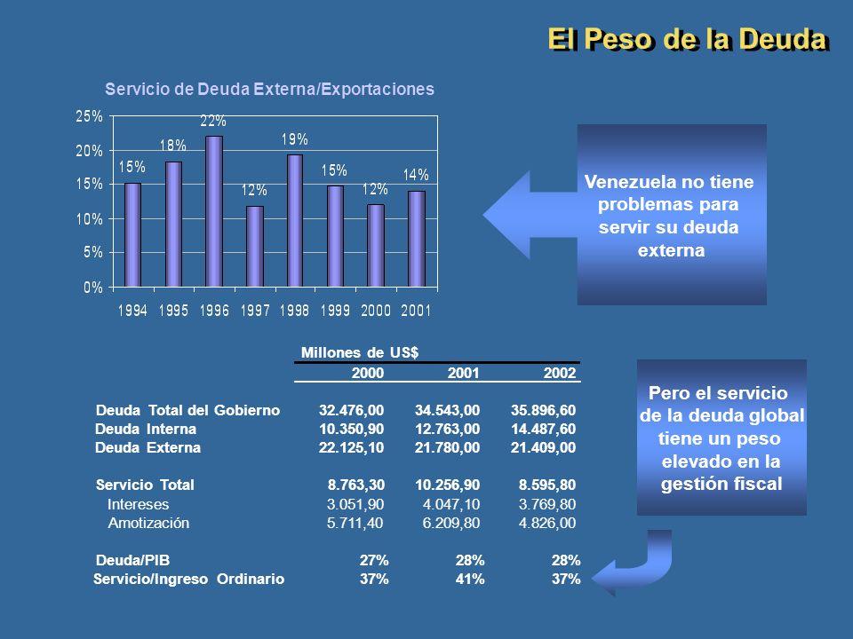 Deuda Total del Gobierno Servicio/Ingreso Ordinario