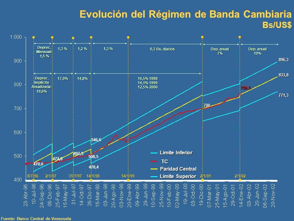 Evolución del Régimen de Banda Cambiaria