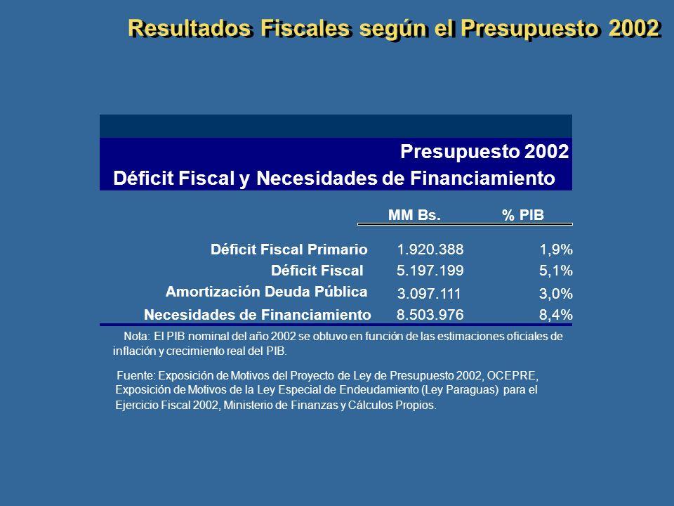 Resultados Fiscales según el Presupuesto 2002