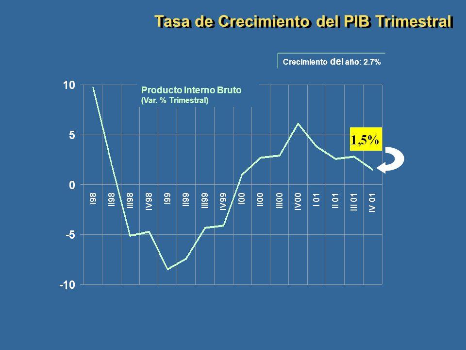 Tasa de Crecimiento del PIB Trimestral