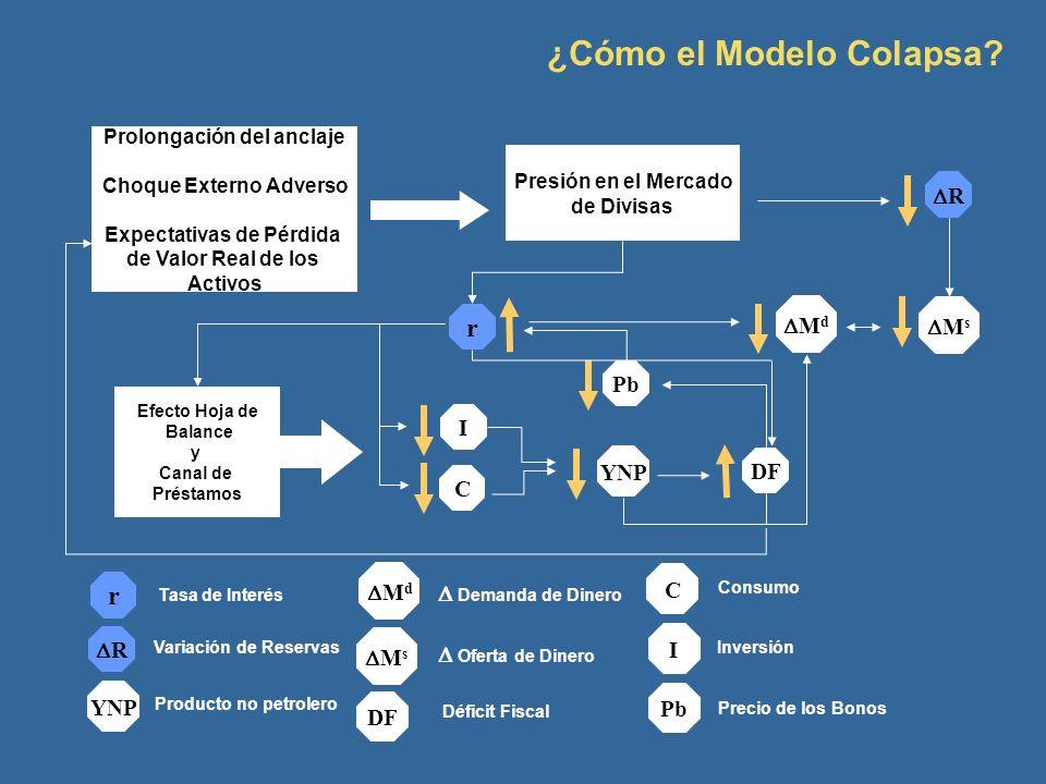 ¿Cómo el Modelo Colapsa