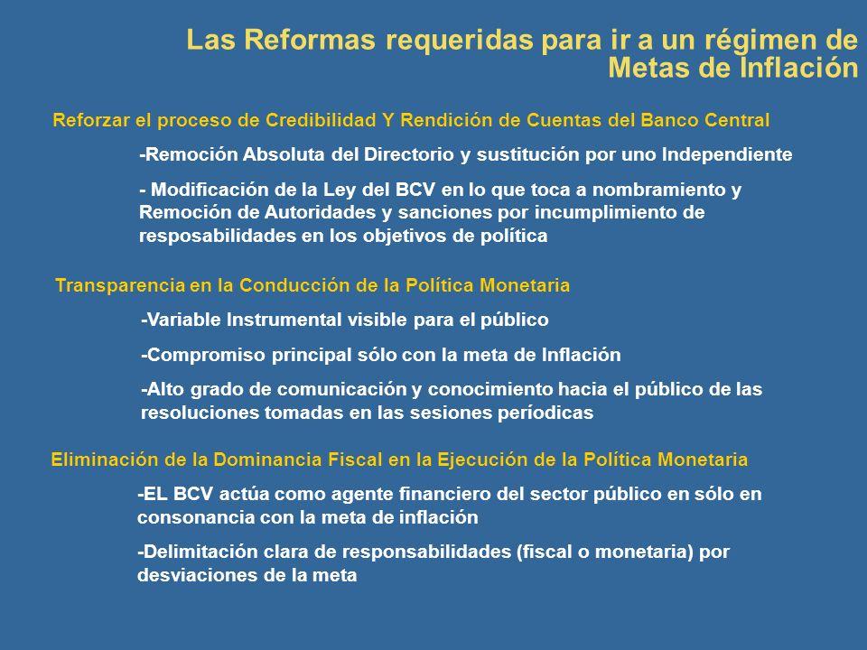 Las Reformas requeridas para ir a un régimen de Metas de Inflación