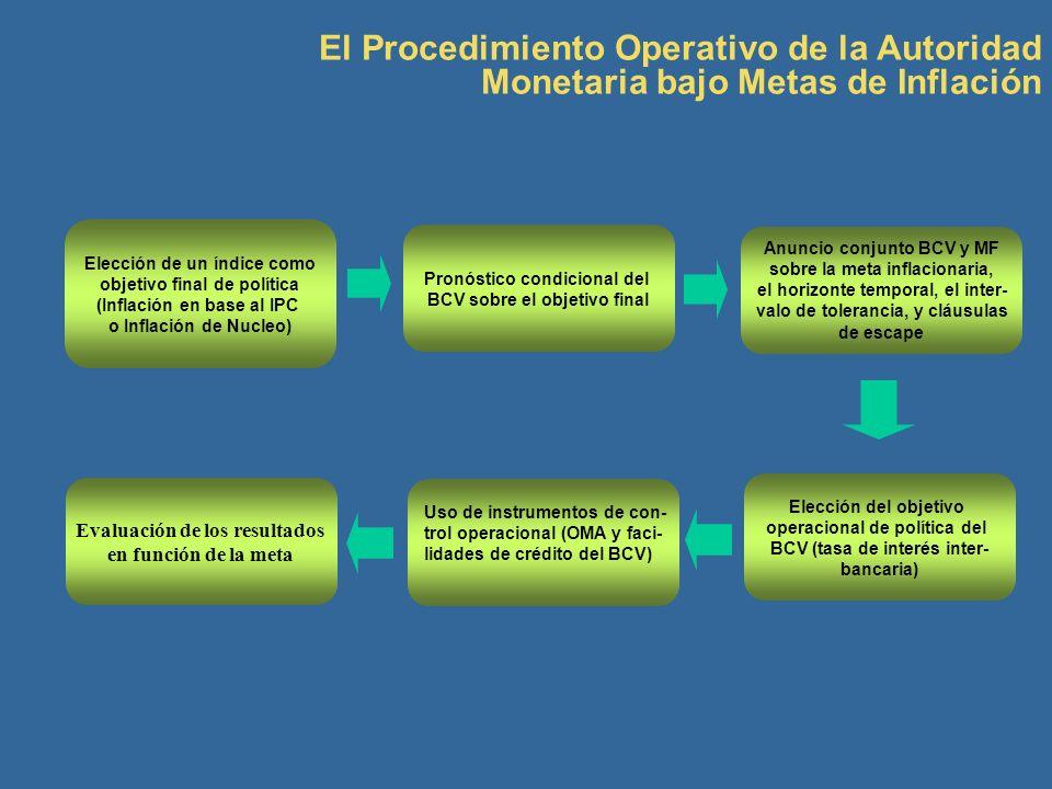El Procedimiento Operativo de la Autoridad Monetaria bajo Metas de Inflación