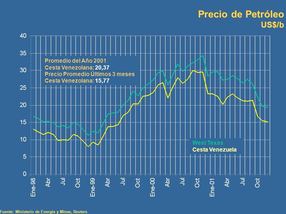 Precio de Petróleo US$/b Promedio del Año 2001 Cesta Venezolana: 20,37