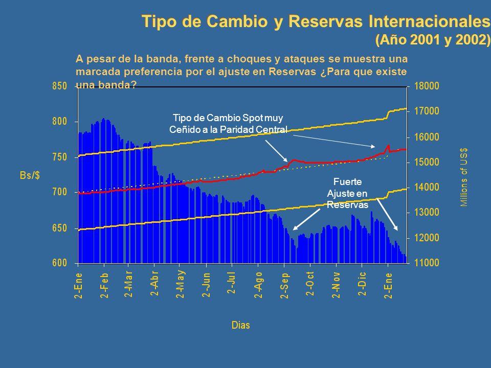 Tipo de Cambio y Reservas Internacionales
